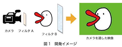 図1.開発イメージ